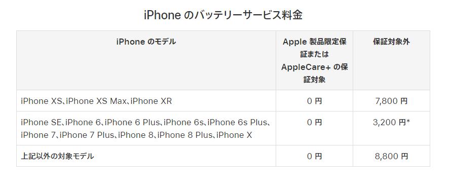 apple公式サイト バッテリー交換費用