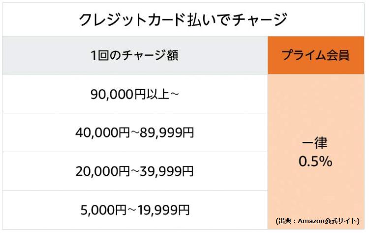 Amazonチャージ クレジットカード