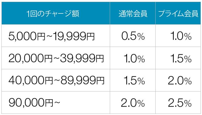 Amazonチャージ ポイント付与率