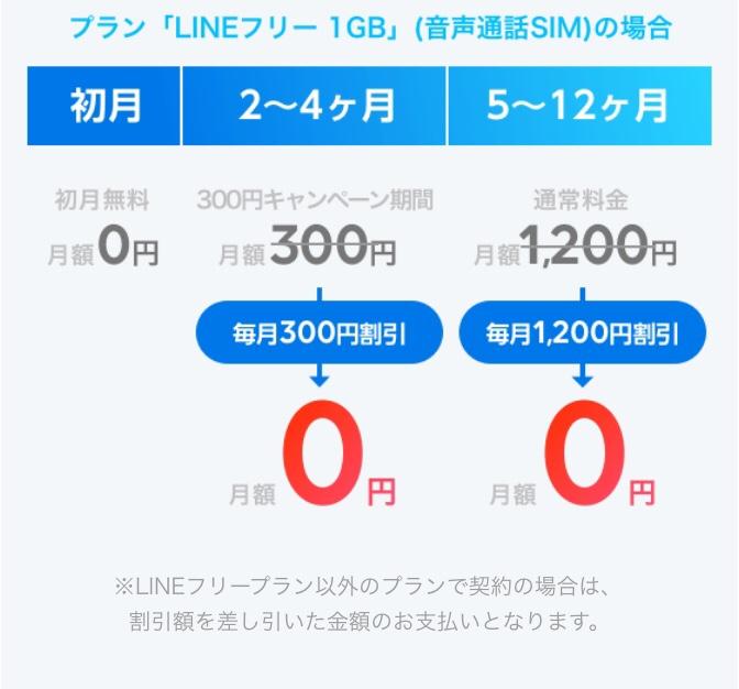 LINEモバイルのらき★ふぇすの仕組み①