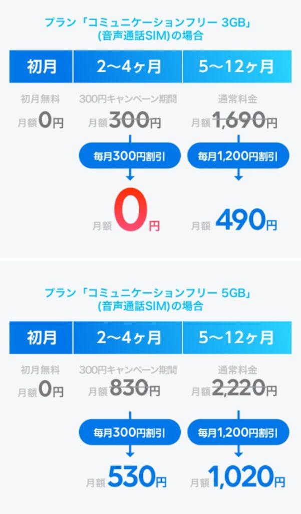 LINEモバイルのらき★ふぇすの仕組み②