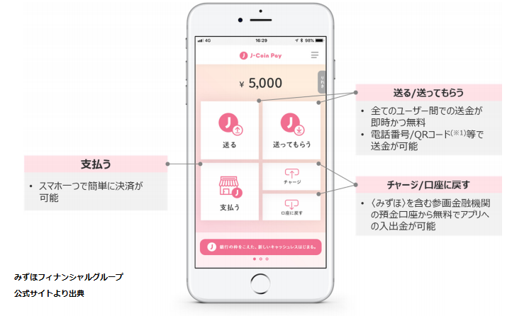 J-Coin Payの使い方