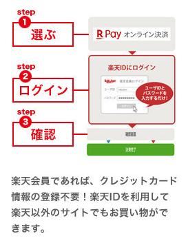 楽天ペイのオンライン決済の方法
