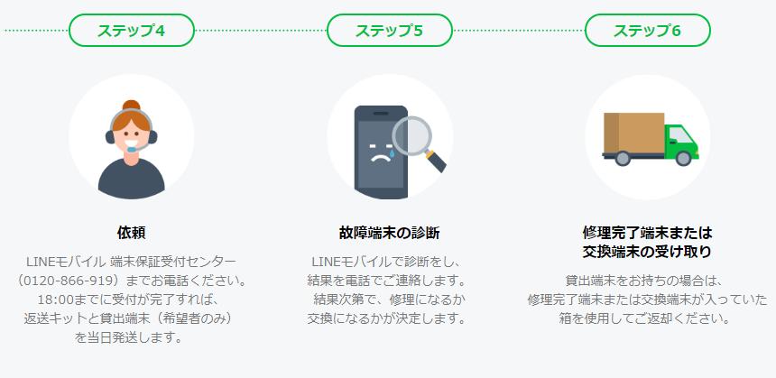 持込端末保証オプションの流れ②