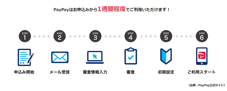 PayPayの加盟店登録申し込みの流れ