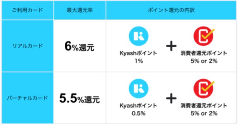 kyash+消費者還元事業で最大6%還元