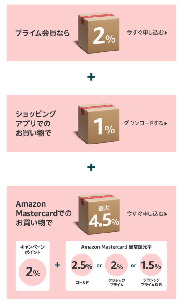Amazonの初売りポイントアップキャンペーン