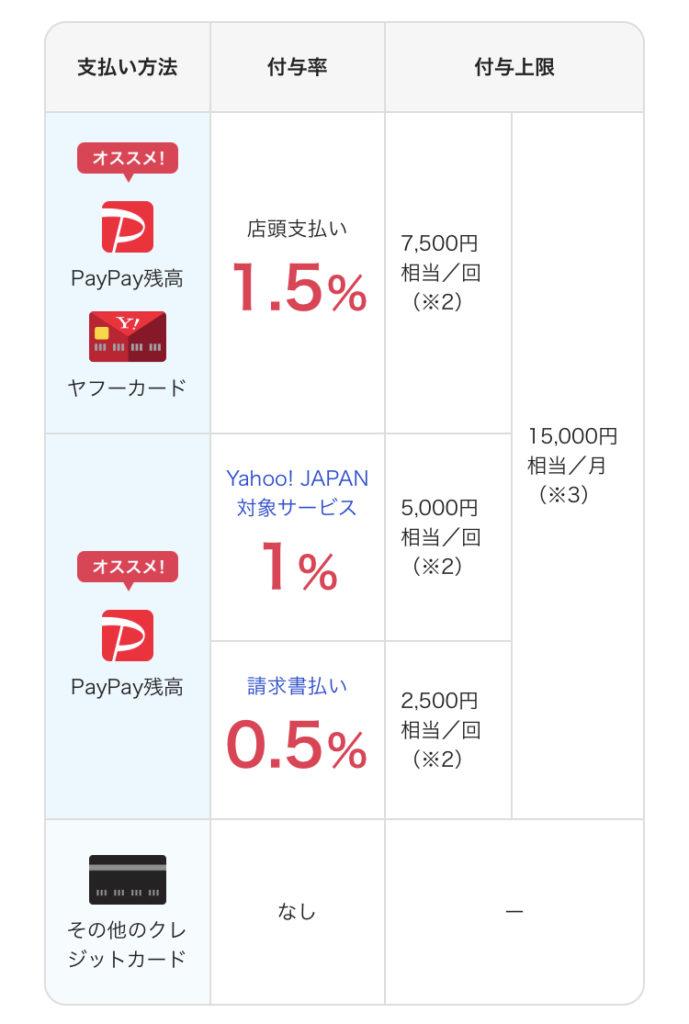 PayPayの支払い方法による還元率