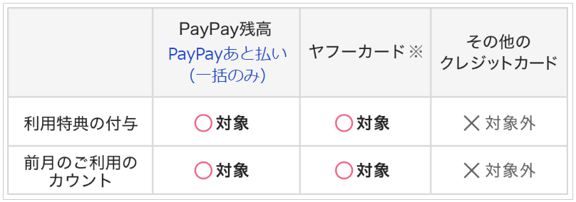 PayPay STEPの対象