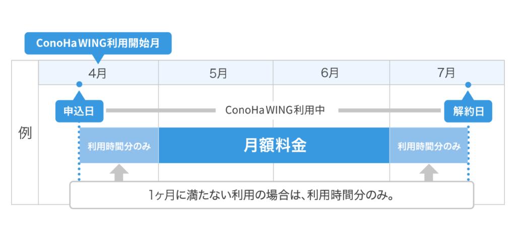 ConoHa WINGの利用料金は時間単位