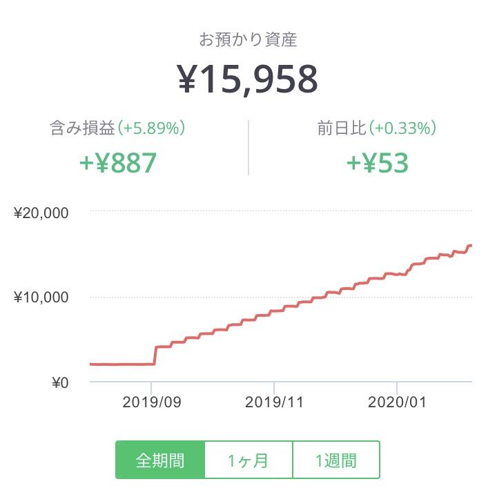 ワンコイン投資の運用成績
