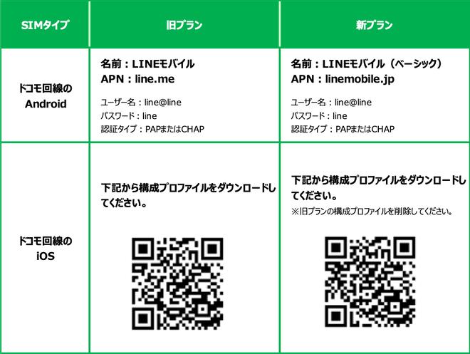 LINEモバイルAPN再設定