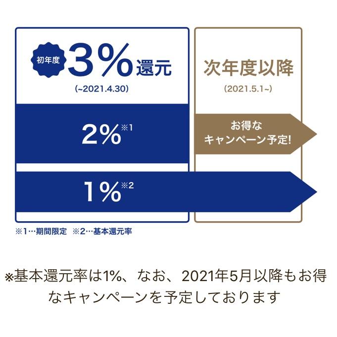 Visa LINE Payクレジットカードは初年度3%還元