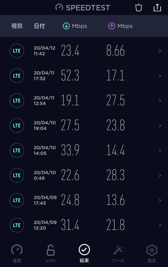 Rakuten UN-LIMITの通信速度