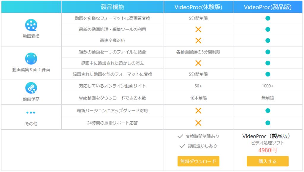 VideoProc無料体験版の機能制限