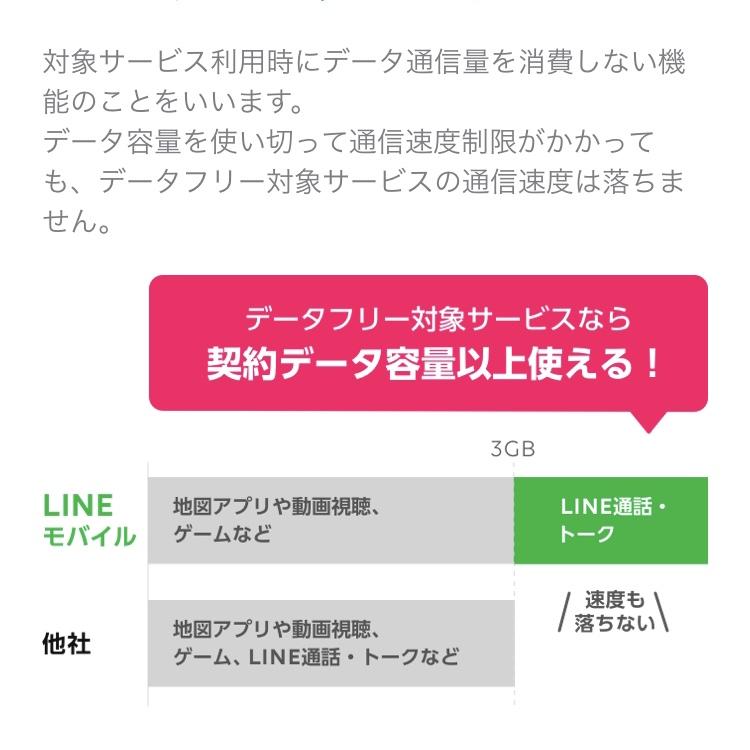 LINEモバイルデータフリーオプション
