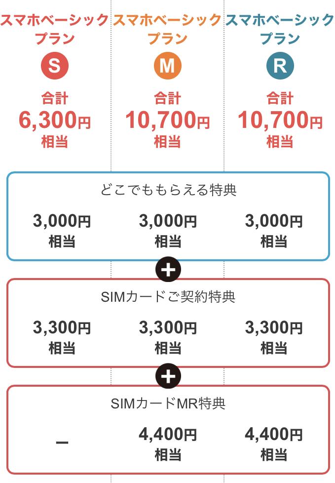 ワイモバイルSIMカード契約特典(新規・内訳)
