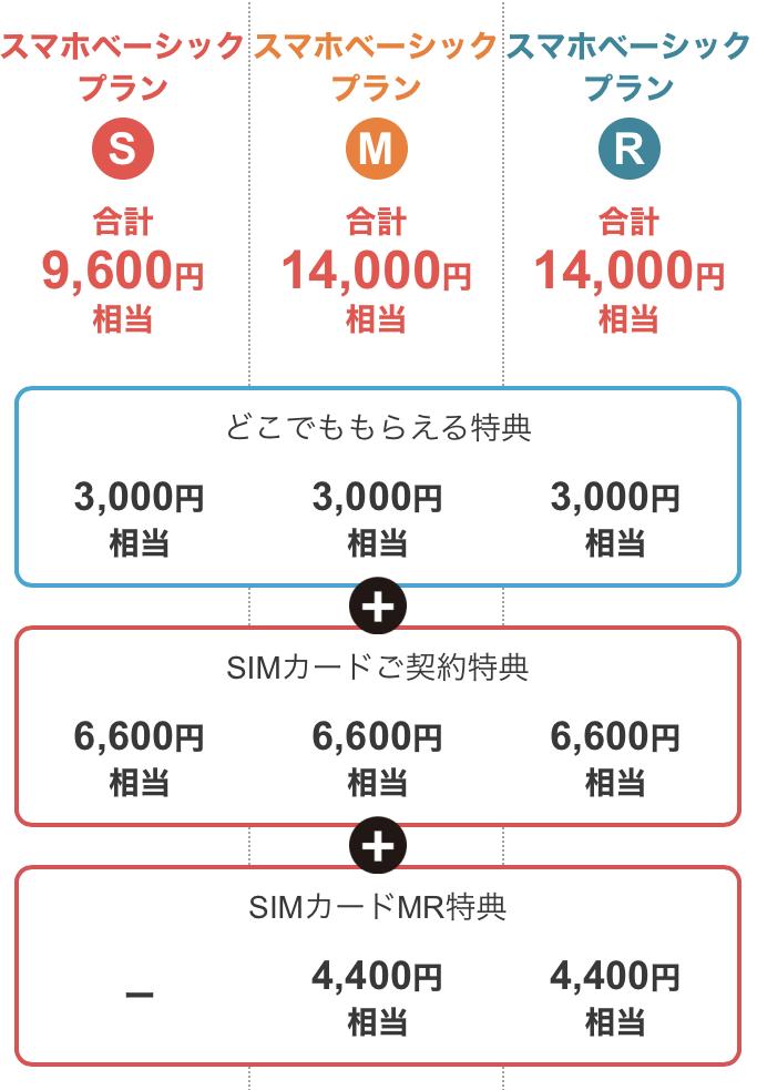 ワイモバイルSIMカード契約特典(内訳)