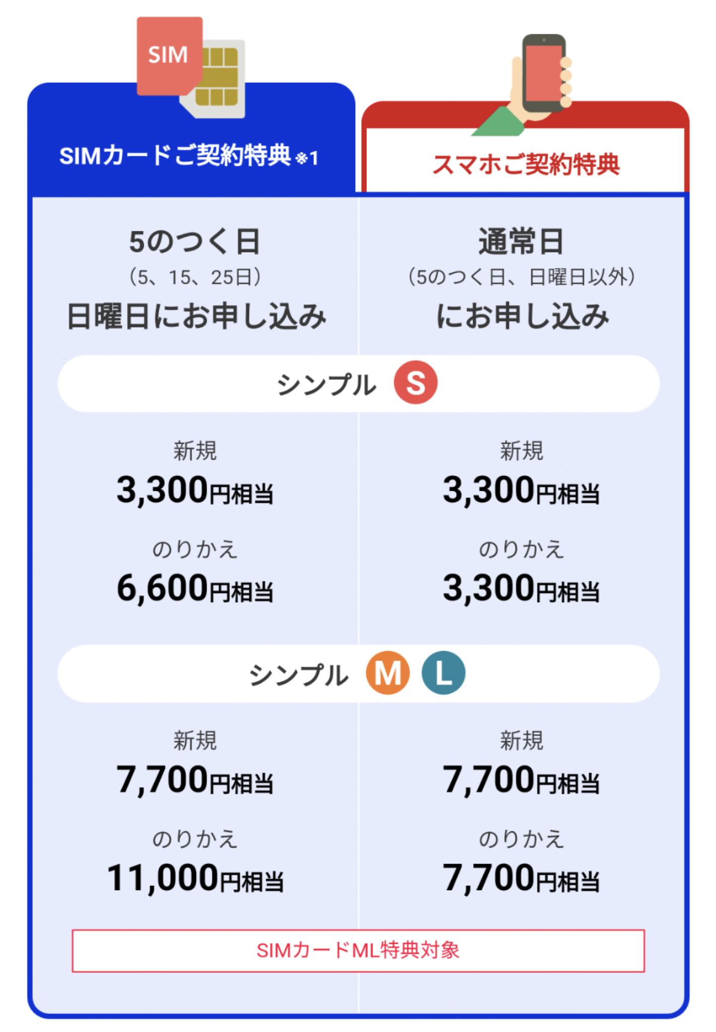 Yahoo!モバイルのSIMカード特典