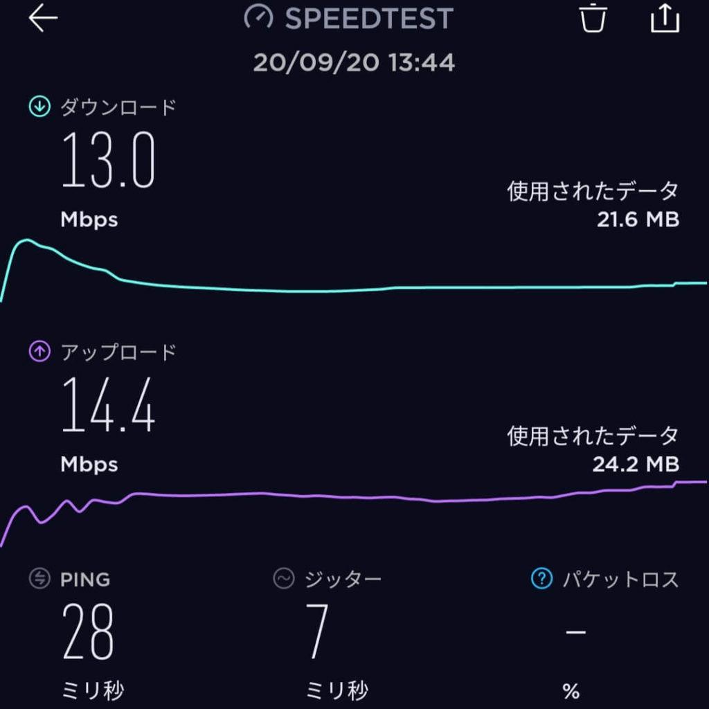 y.u mobileの通信速度を計測