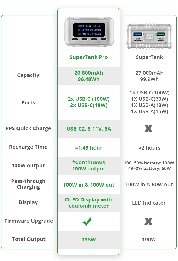 SuperTankとSuperTank Proの比較