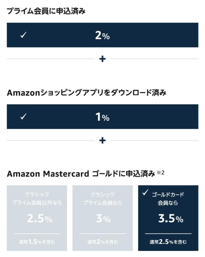 ポイントアップキャンペーン6.5%還元