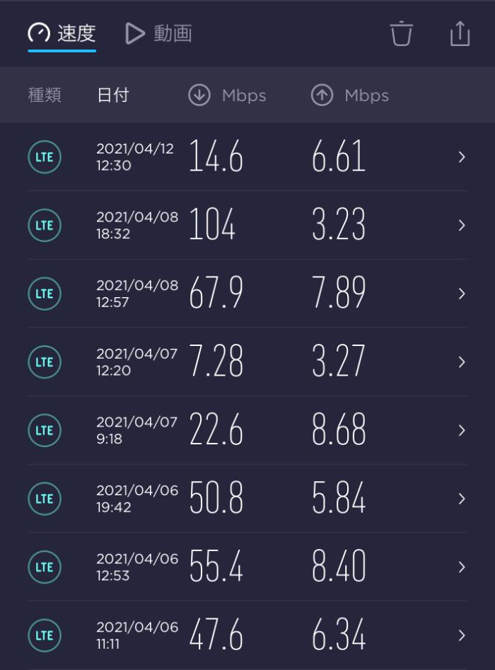2021年4月J:COM MOBILE通信速度