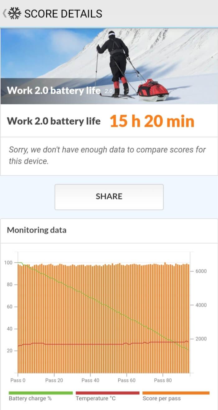 OPPO A5 2020のバッテリー性能