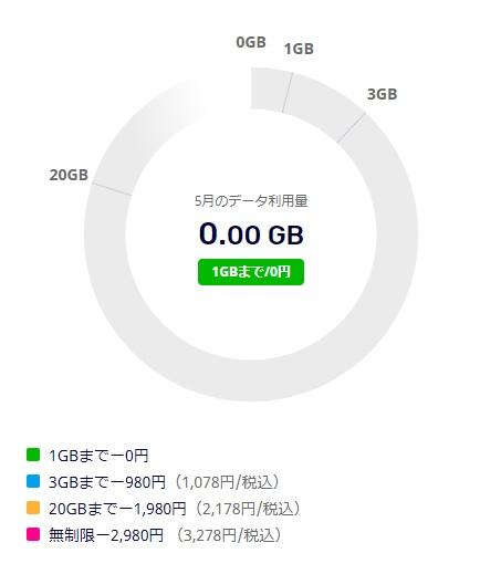 楽天モバイルのデータ消費量
