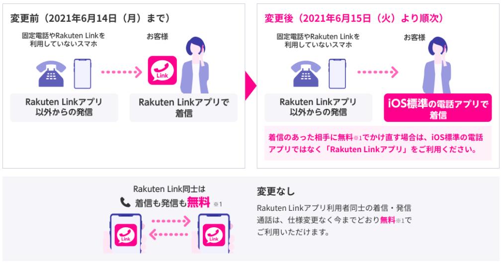 iOS版 Rakuten Linkアプリの変更内容(音声通話)