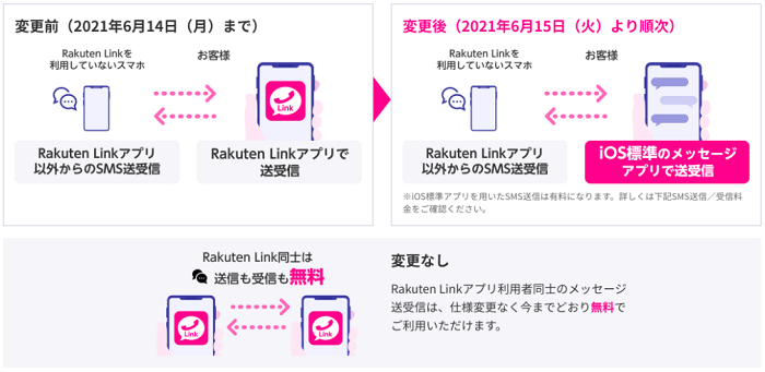 iOS版 Rakuten Linkアプリの変更内容(SMS)