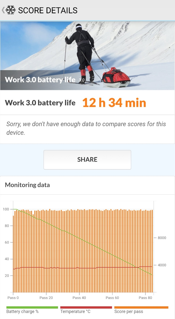 OnePlus 9RのPC Markスコア