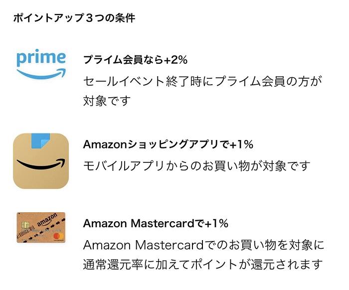 Amazonポイントアップキャンペーンの条件