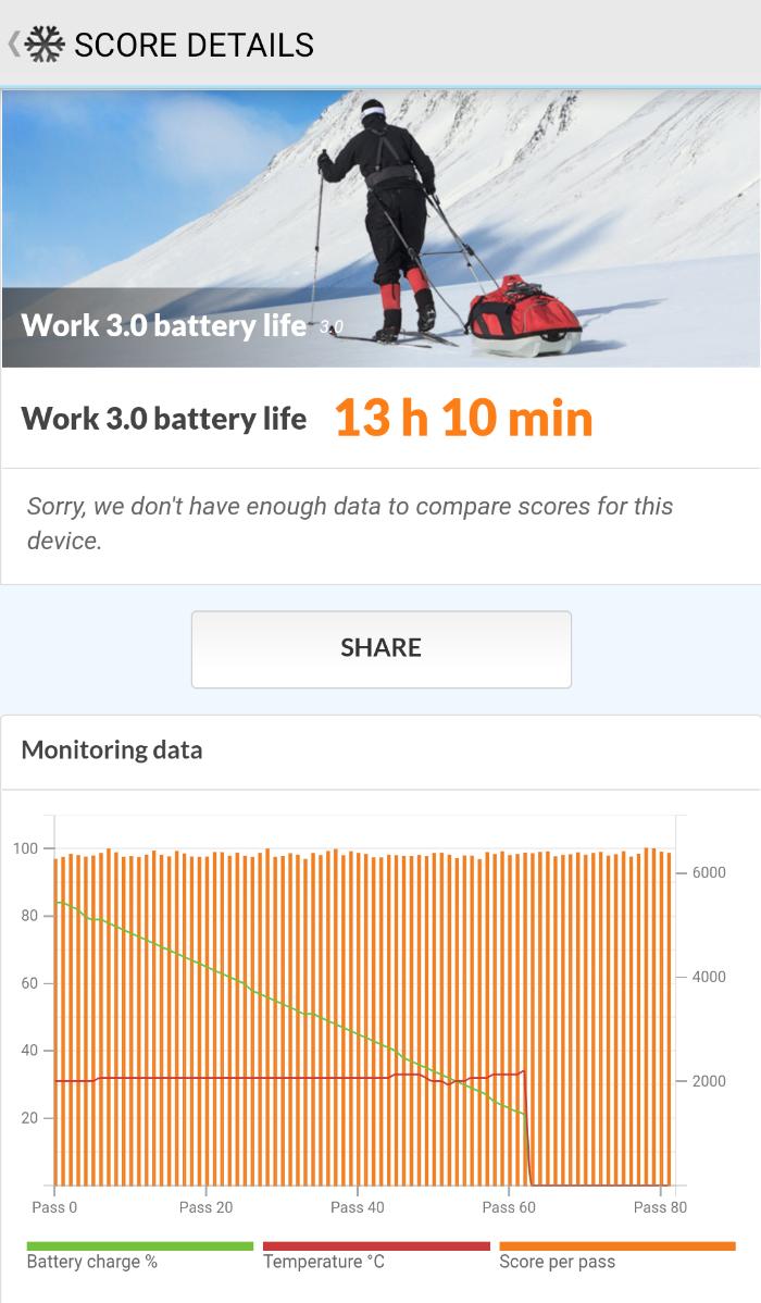 Xperia 10 Ⅱのバッテリー性能