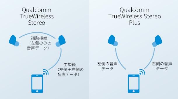 Wearbuds Proのイヤホン性能